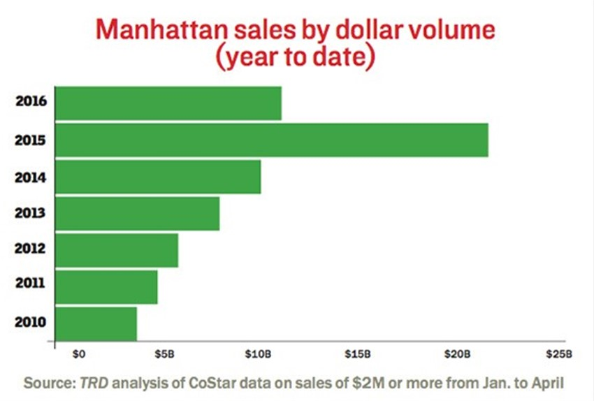 Scorecard: Manhattan investment sales down, but Brooklyn holding steady